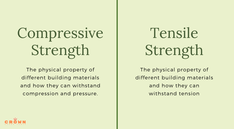 strength of materials comparison